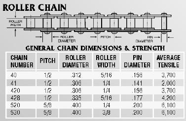 35 Space Chain Masterlink For Go Kart Or Mini Bike